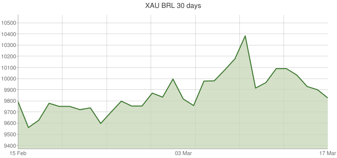 XAU-BRL-30-days