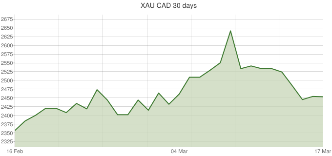 XAU-CAD-30-days