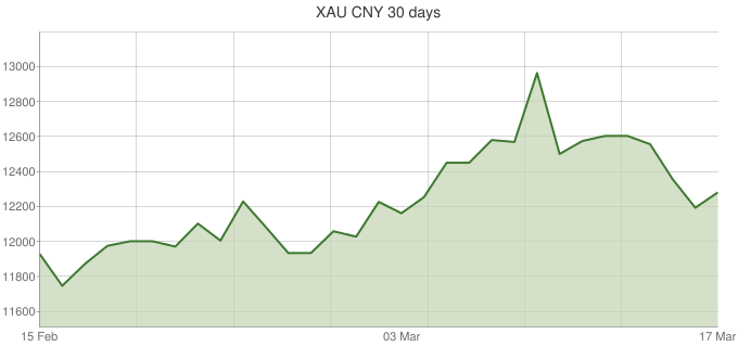 XAU-CNY-30-days