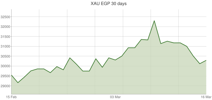 XAU-EGP-30-days