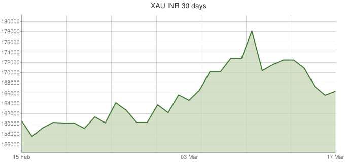 XAU-INR-30-days