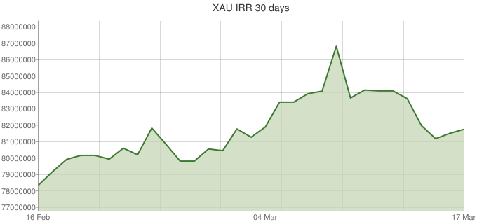 XAU-IRR-30-days