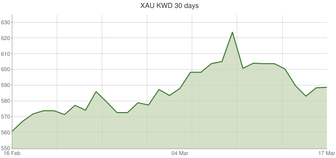 XAU-KWD-30-days