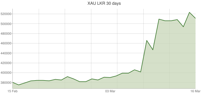 XAU-LKR-30-days