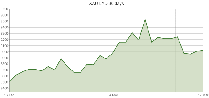 XAU-LYD-30-days