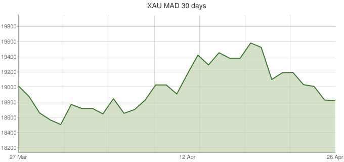 XAU-MAD-30-days