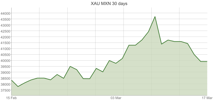 XAU-MXN-30-days