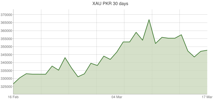 XAU-PKR-30-days