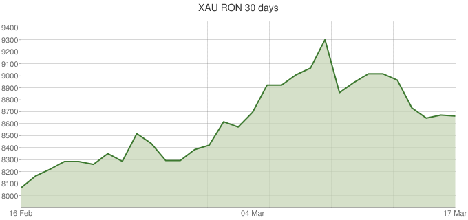 XAU-RON-30-days