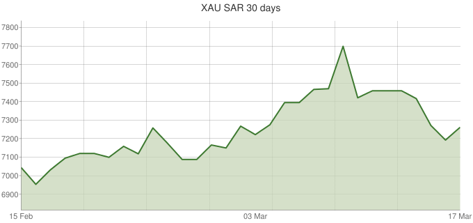 XAU-SAR-30-days