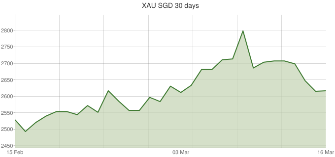 XAU-SGD-30-days