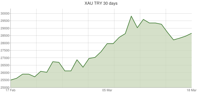XAU-TRY-30-days