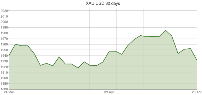 XAU-USD-30-days