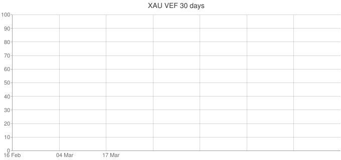 XAU-VEF-30-days