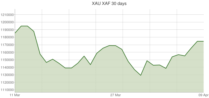 XAU-XAF-30-days